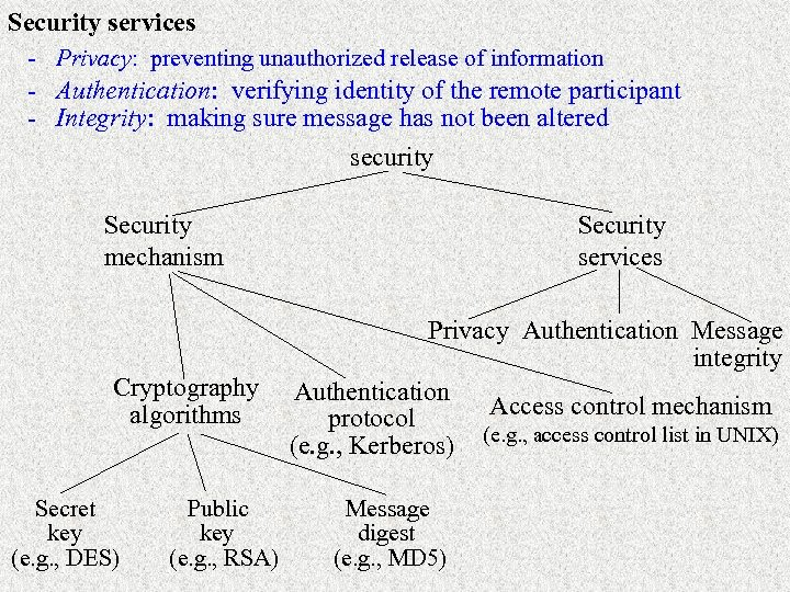 Security services - Privacy: preventing unauthorized release of information - Authentication: verifying identity of