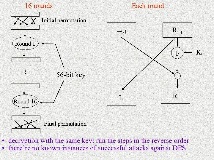 16 rounds Each round Initial permutation Li-1 Round 1 F + . . .