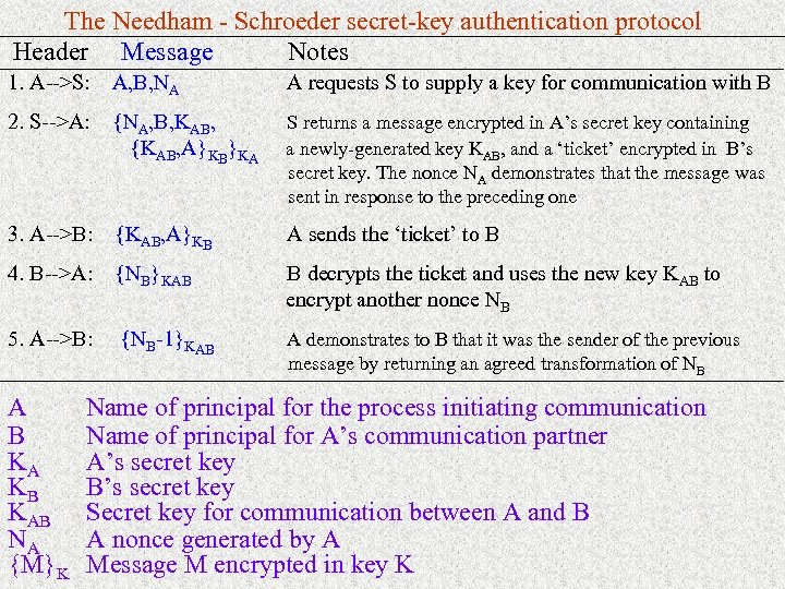 The Needham - Schroeder secret-key authentication protocol Header Message Notes 1. A-->S: A, B,
