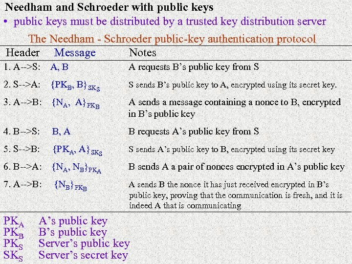 Needham and Schroeder with public keys • public keys must be distributed by a