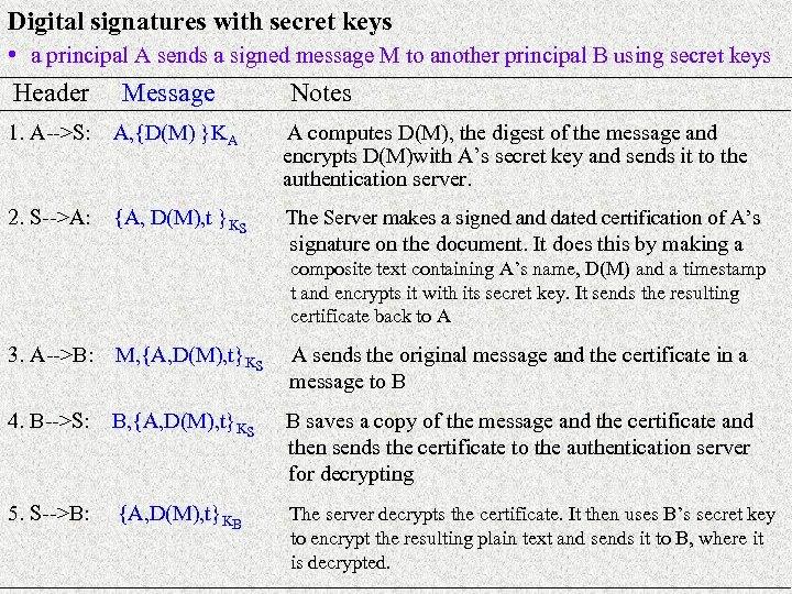 Digital signatures with secret keys • a principal A sends a signed message M