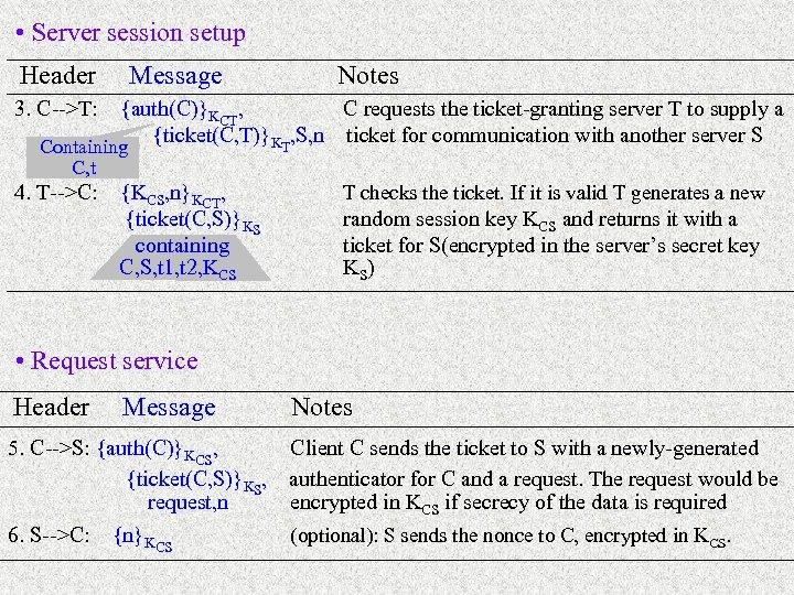 • Server session setup Header Message Notes 3. C-->T: {auth(C)}KCT, C requests the