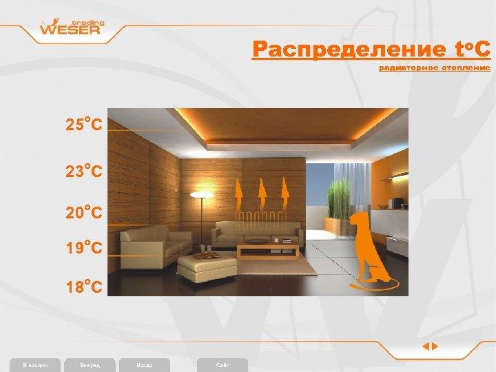 Распределение to. C радиаторное отопление 25 o. С 23 o. С 20 o. С