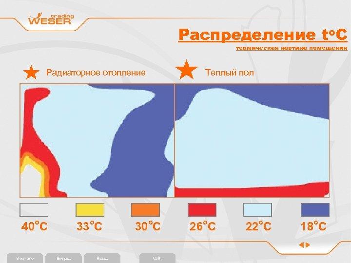 Распределение to. C термическая картина помещения Радиаторное отопление 40 o. С В начало 33
