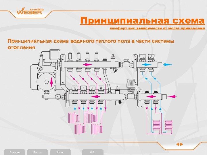 Принципиальная схема комфорт вне зависимости от места применения Принципиальная схема водяного теплого пола в