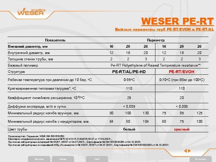 WESER PE-RT Важные параметры труб PE-RT/EVOH и PE-RT/AL Показатель Параметр Внешний диаметр, мм 16