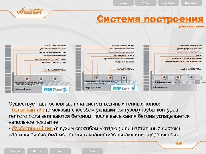 Завод W-flex Сертификат Осторожно Система построения две системы Существует два основных типа систем водяных