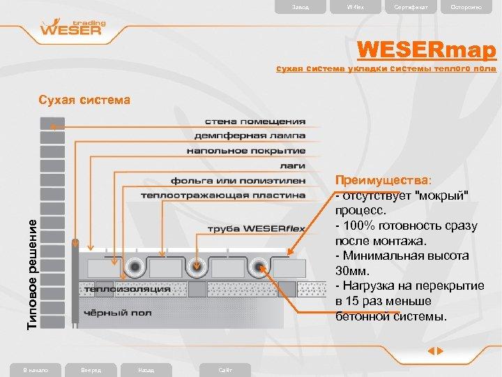Завод W-flex Сертификат Осторожно WESERmap сухая система укладки системы теплого пола Сухая система Типовое