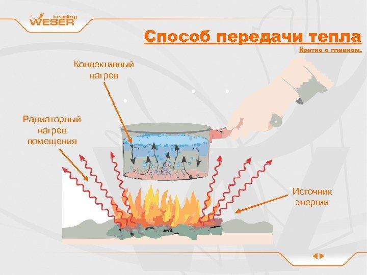 Способ передачи тепла Кратко о главном. Конвективный нагрев Радиаторный нагрев помещения Источник энергии