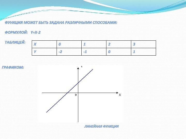 ФУНКЦИЯ МОЖЕТ БЫТЬ ЗАДАНА РАЗЛИЧНЫМИ СПОСОБАМИ: ФОРМУЛОЙ: Y=X-2 ТАБЛИЦЕЙ: Х 0 1 2 3