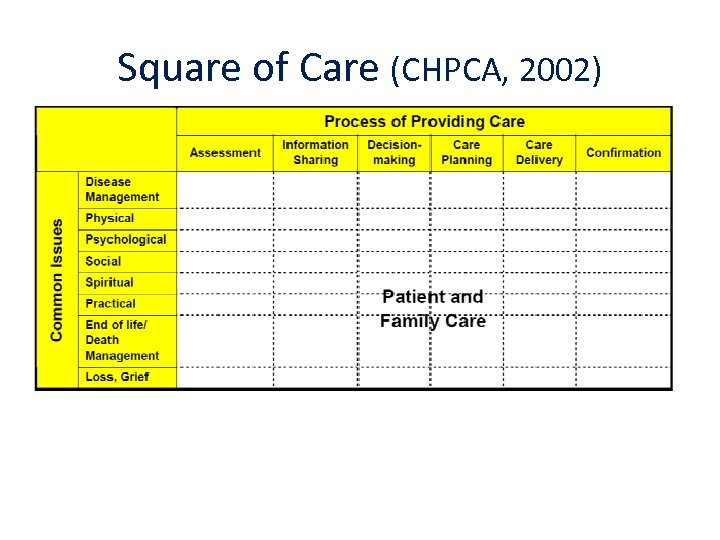 Square of Care (CHPCA, 2002)