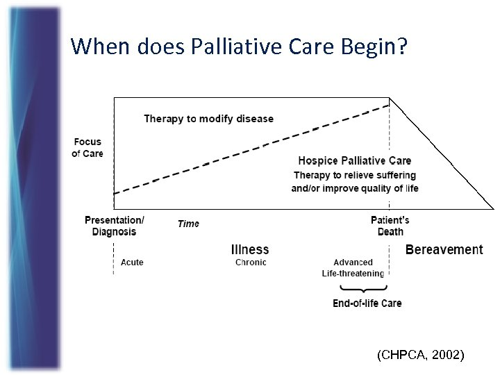 When does Palliative Care Begin? (CHPCA, 2002)