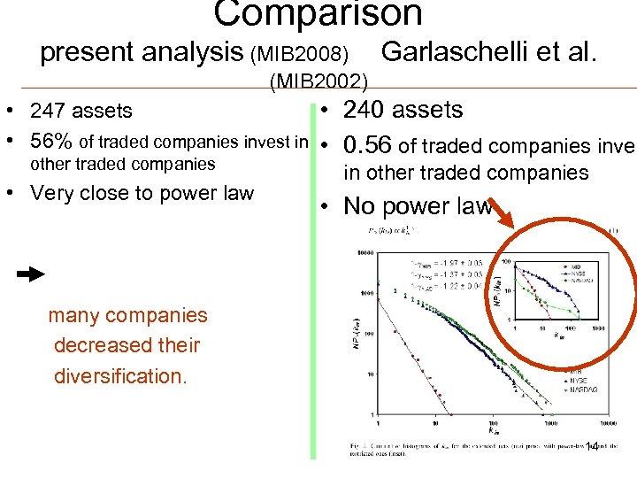 Comparison present analysis (MIB 2008) Garlaschelli et al. (MIB 2002) • 247 assets •