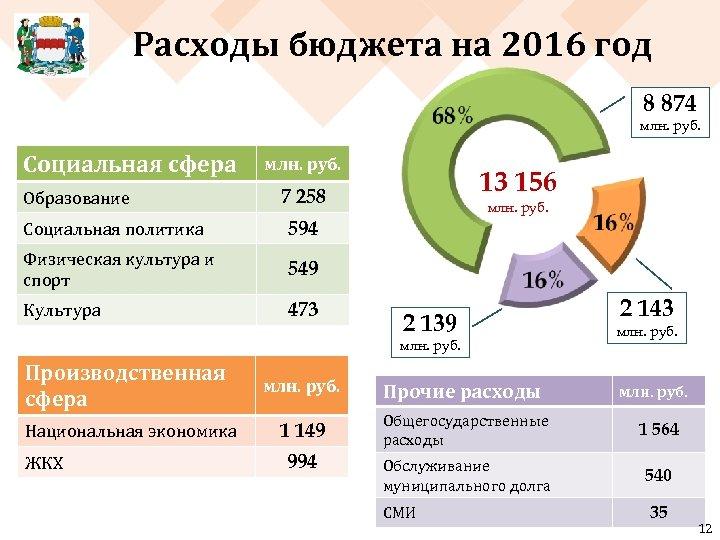 Расходы бюджета на 2016 год 8 874 млн. руб. Социальная сфера Образование млн. руб.
