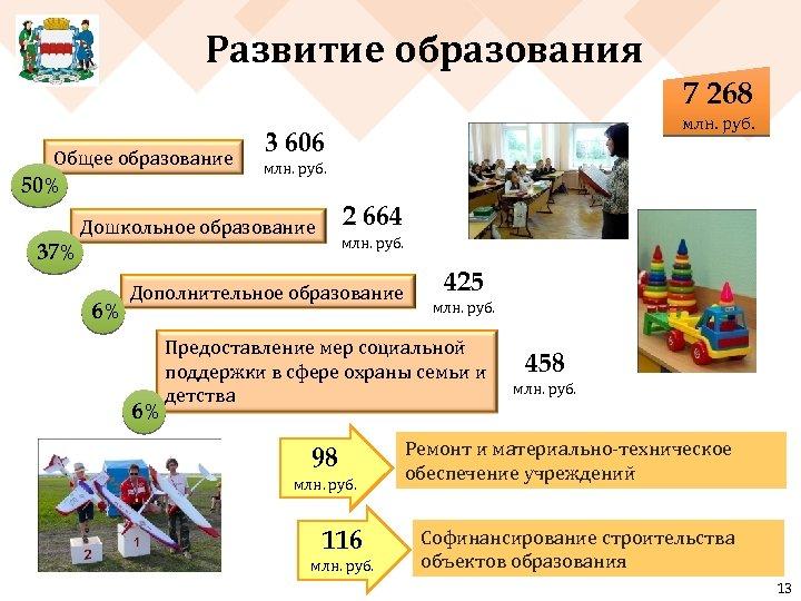 Развитие образования 7 268 Общее образование 50% 3 606 млн. руб. 2 664 Дошкольное