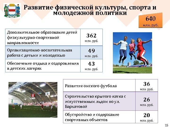 Развитие физической культуры, спорта и молодежной политики 640 млн. руб. Дополнительное образование детей физкультурно-спортивной