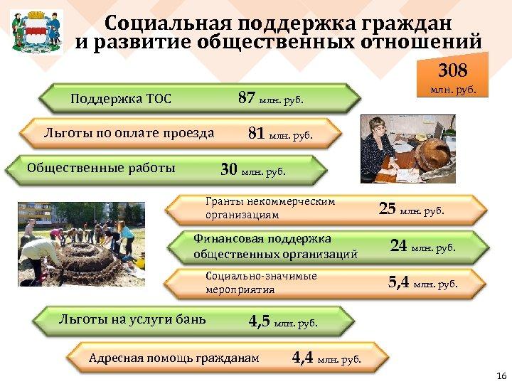 Социальная поддержка граждан и развитие общественных отношений 308 87 млн. руб. Поддержка ТОС Льготы