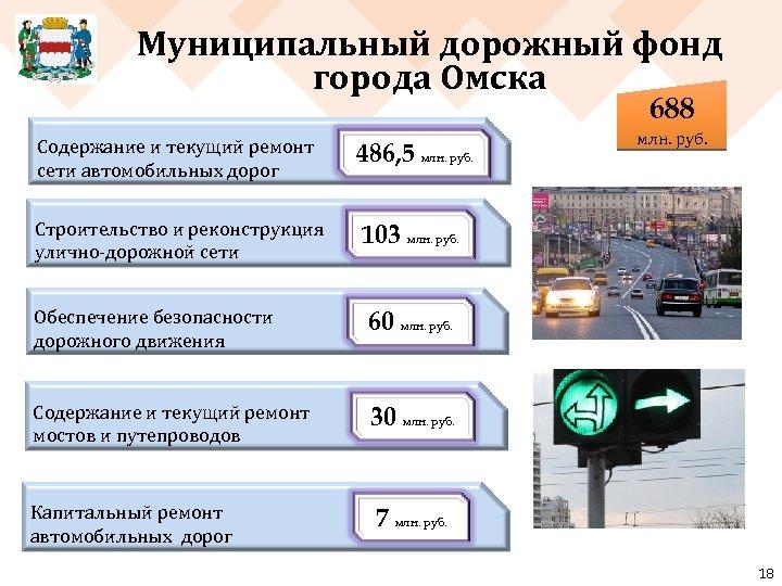 Муниципальный дорожный фонд города Омска 688 Содержание и текущий ремонт сети автомобильных дорог 486,