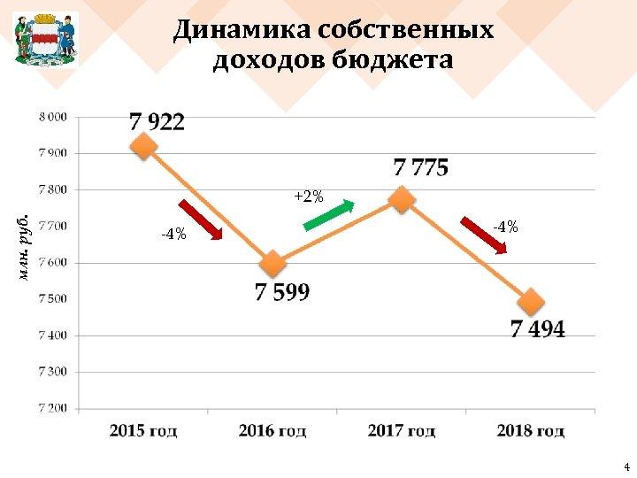 Динамика собственных доходов бюджета млн. руб. +2% -4% 4