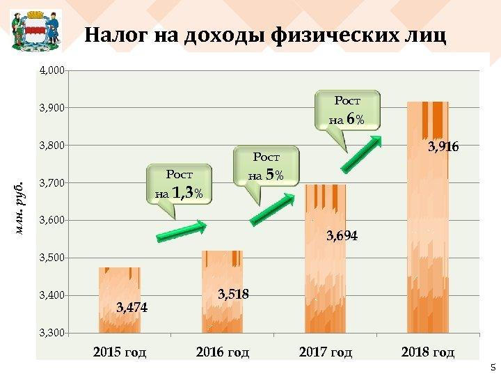 Налог на доходы физических лиц 4, 000 Рост 3, 900 на 6% млн. руб.