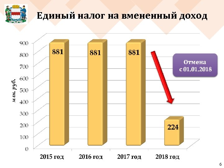 млн. руб. Единый налог на вмененный доход 6