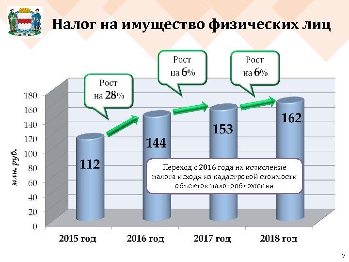 млн. руб. Налог на имущество физических лиц Переход с 2016 года на исчисление налога