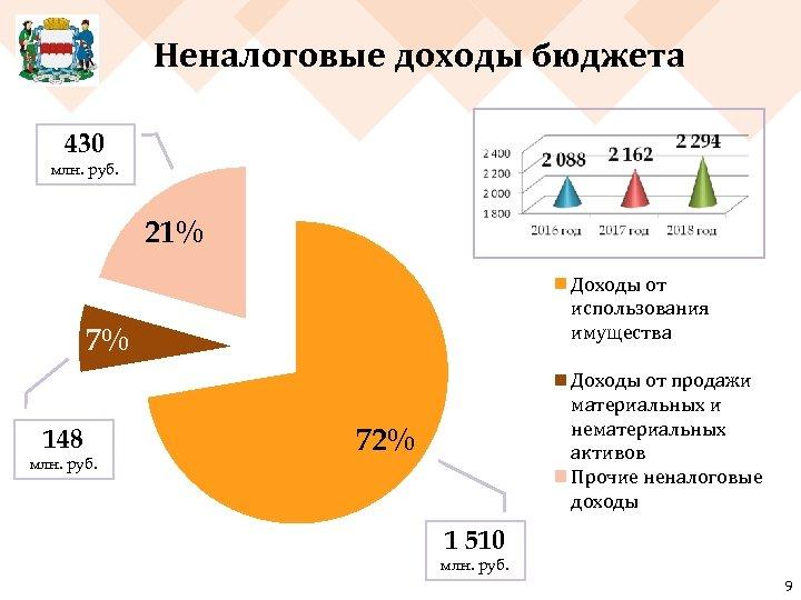 Неналоговые доходы бюджета 430 млн. руб. 21% Доходы от использования имущества 7% 148 млн.