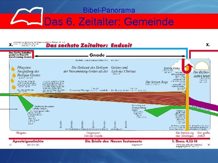 Bibel-Panorama Das 6. Zeitalter: Gemeinde