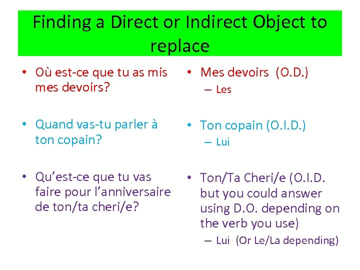 Finding a Direct or Indirect Object to replace • Où est-ce que tu as