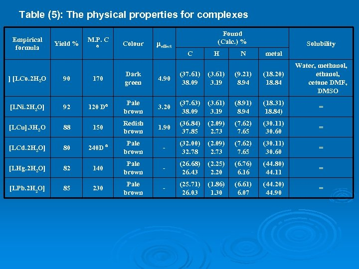 Table (5): The physical properties for complexes Empirical formula Yield % M. P. C