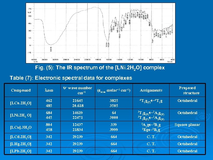 Fig. (5): The IR spectrum of the [LNi. 2 H 2 O] complex Table