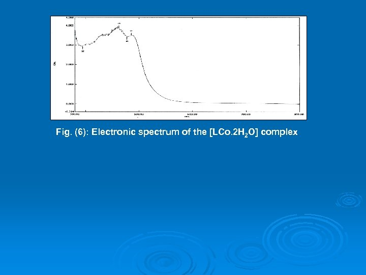 Fig. (6): Electronic spectrum of the [LCo. 2 H 2 O] complex