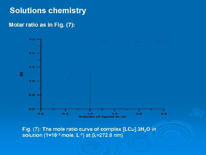 Solutions chemistry Molar ratio as in Fig. (7): The mole ratio curve of complex