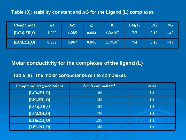 Table (8): stability constant and G for the Ligand (L) complexes Compounds As Am