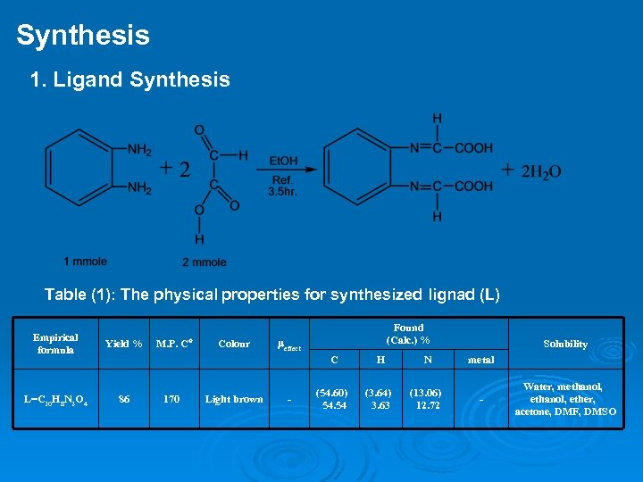 Synthesis 1. Ligand Synthesis Table (1): The physical properties for synthesized lignad (L) Empirical