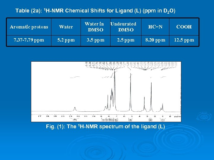 Table (2 a): 1 H-NMR Chemical Shifts for Ligand (L) (ppm in D 2