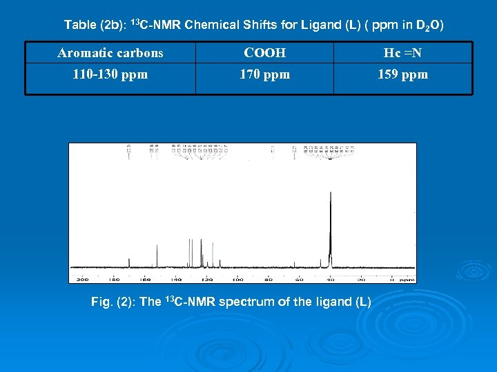Table (2 b): 13 C-NMR Chemical Shifts for Ligand (L) ( ppm in D