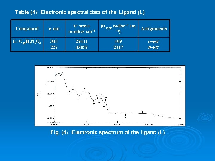 Table (4): Electronic spectral data of the Ligand (L) Compound nm – wave number