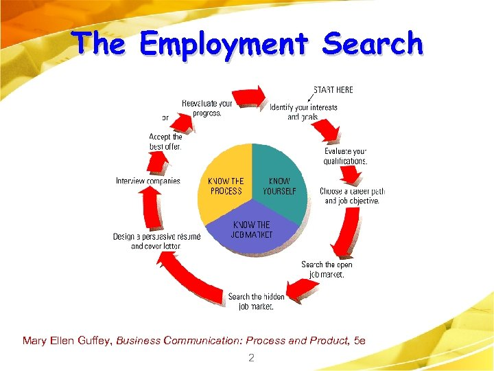 The Employment Search Mary Ellen Guffey, Business Communication: Process and Product, 5 e 2