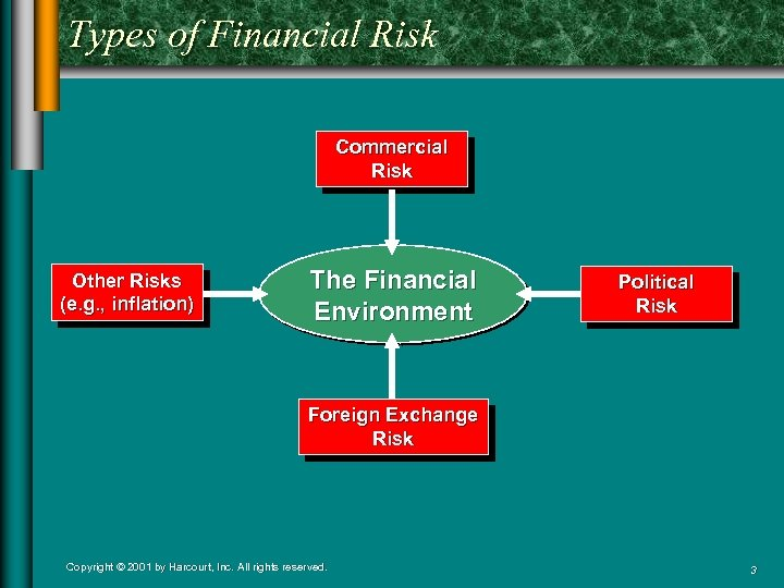 Types of Financial Risk Commercial Risk Other Risks (e. g. , inflation) The Financial