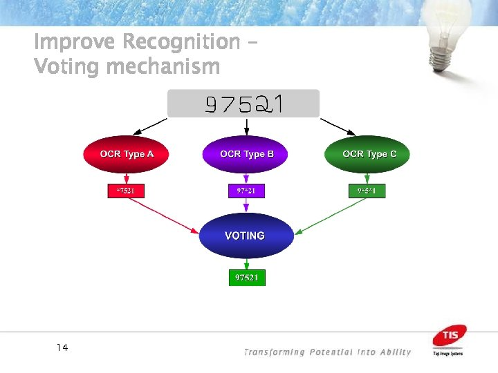 Improve Recognition – Voting mechanism 14