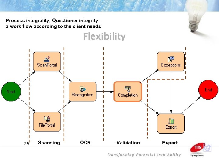 Process integrality, Questioner integrity a work flow according to the client needs MFlexibilityctiva tor