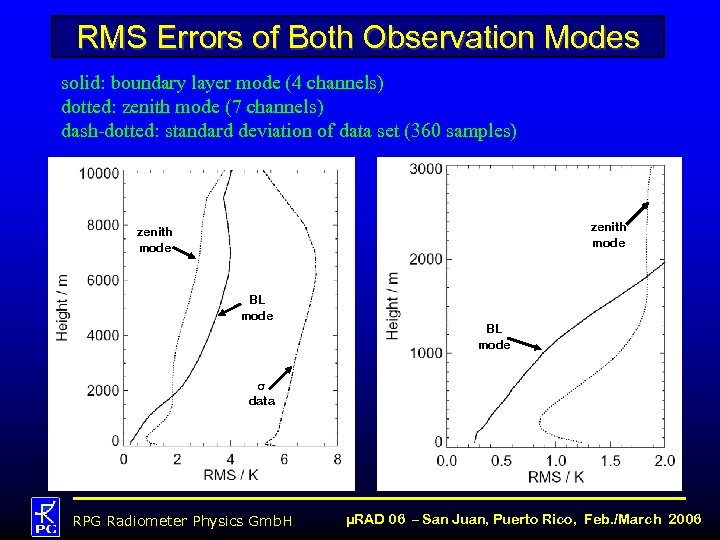 RMS Errors of Both Observation Modes solid: boundary layer mode (4 channels) dotted: zenith