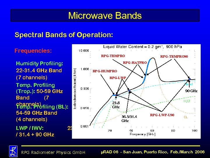 Microwave Bands Spectral Bands of Operation: Frequencies: RPG-TEMPRO Humidity Profiling: 22 -31. 4 GHz