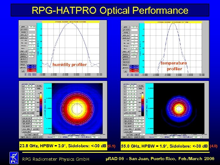RPG-HATPRO Optical Performance temperature profiler humidity profiler 23. 8 GHz, HPBW = 3. 9°,