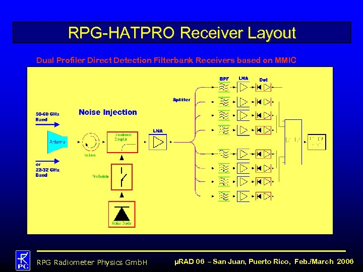 RPG-HATPRO Receiver Layout Dual Profiler Direct Detection Filterbank Receivers based on MMIC Technology: RPG