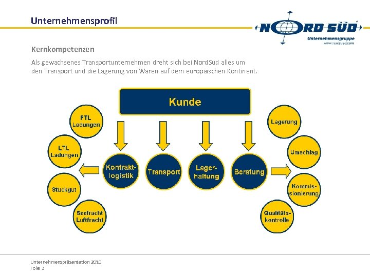Unternehmensprofil Kernkompetenzen Als gewachsenes Transportunternehmen dreht sich bei Nord. Süd alles um den Transport