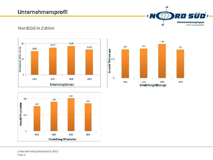 Unternehmensprofil Nord. Süd in Zahlen Unternehmenspräsentation 2010 Folie 6