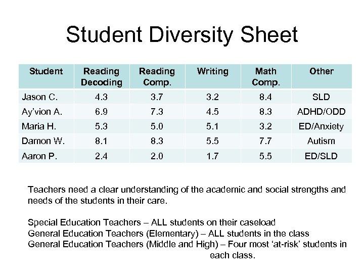 Student Diversity Sheet Student Reading Decoding Reading Comp. Writing Math Comp. Other Jason C.