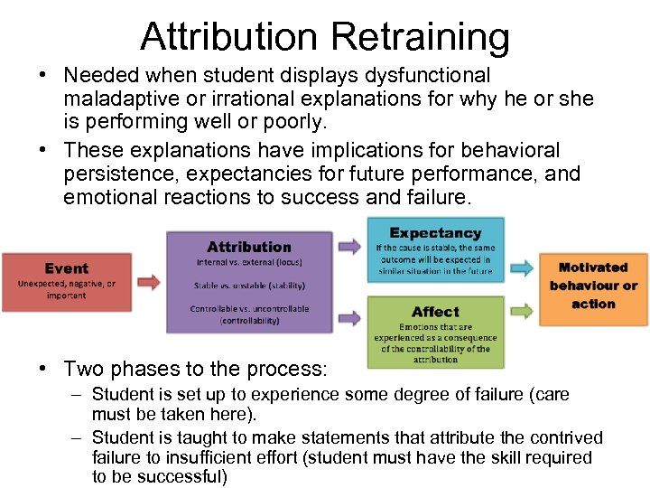 Attribution Retraining • Needed when student displays dysfunctional maladaptive or irrational explanations for why
